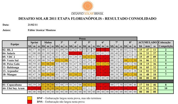 DSB2011-Floripa-10