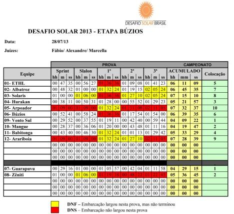 DSB2013-Buzios